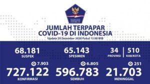 update covid19 indonesia