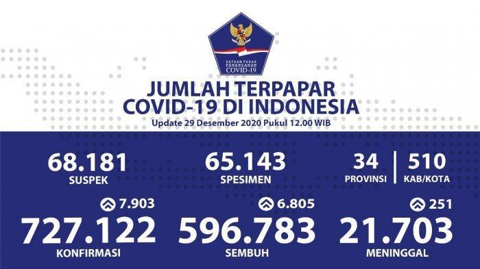 Update Covid19 Hari Ini Di Indonesia